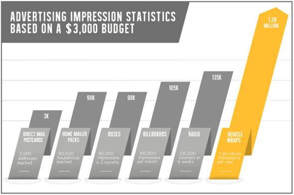 Advertising Impression Statistics Based on a $3,000 Budget
